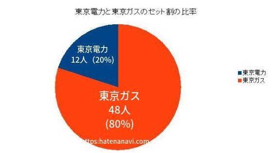 東京電力と東京ガスのセット割の比率グラフ