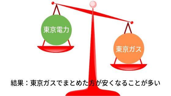 東京電力より東京ガスのほうが安い