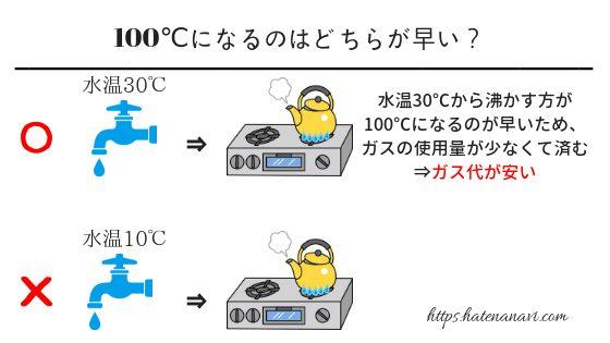 100℃になるのはどちらが早い?