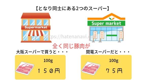 大阪ガスと関電ガスの違いを豚肉で説明するイラスト