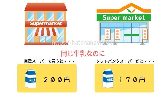 同じ牛乳でも買う店によって値段が違う