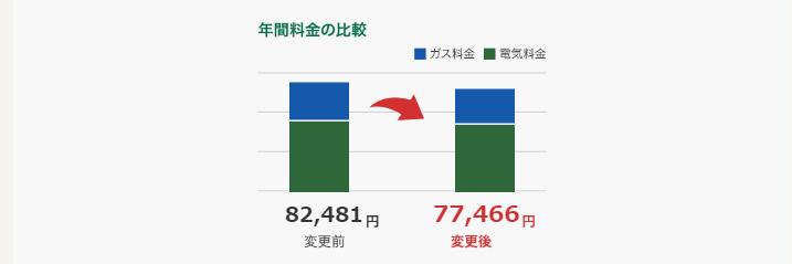 関西電力料金シミュレーション